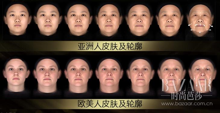 3. 亚洲女性与欧美女性肌肤轮廓衰老渐变对比图,亚洲女性面部轮廓随年龄增长呈现横向外扩趋势