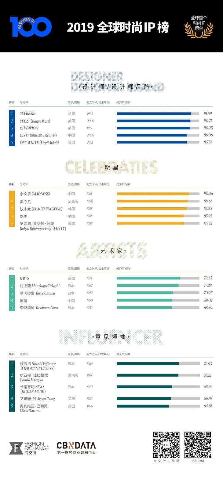 2019全球时尚IP榜《Fashion IP 100》四大分类榜单TOP5