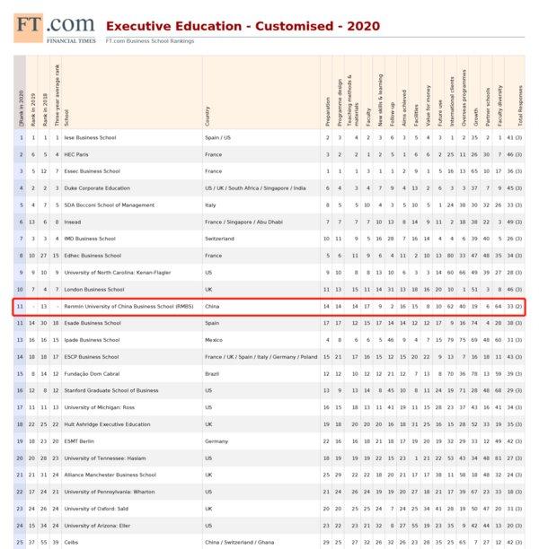 """《金融时报》全球高管教育""""2020年度排名榜单"""""""
